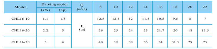Máy bơm nước CNP CHL16 bảng thông số kỹ thuật