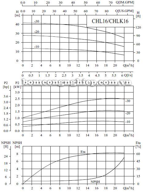 Máy bơm nước CNP CHL16 biểu đồ hoạt động