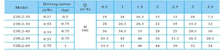 Máy bơm nước CNP CHL2 bảng thông số kỹ thuật