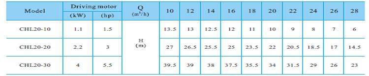 Máy bơm nước CNP CHL20 bảng thông số kỹ thuật