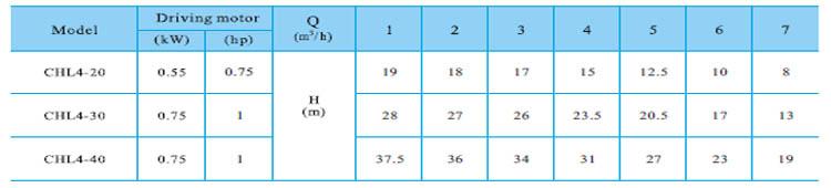 Máy bơm nước CNP CHL4 bảng thông số kỹ thuật