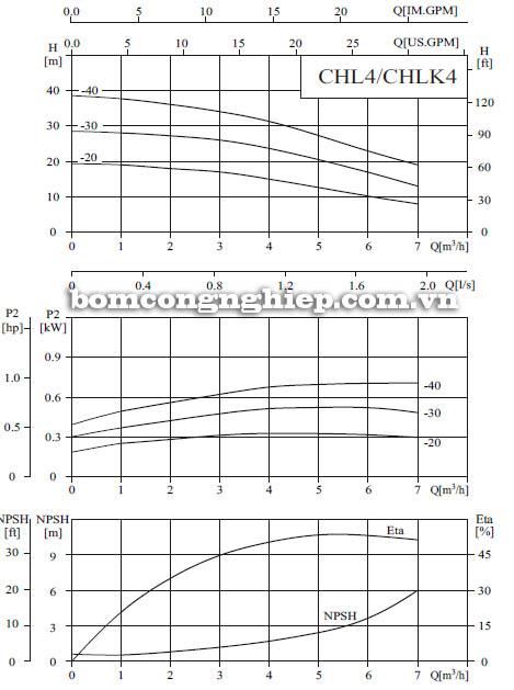Máy bơm nước CNP CHL4 biểu đồ hoạt động