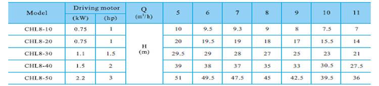 Máy bơm nước CNP CHL8 bảng thông số kỹ thuật