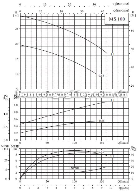 Máy bơm nước CNP MS 100 biểu đồ hoạt động