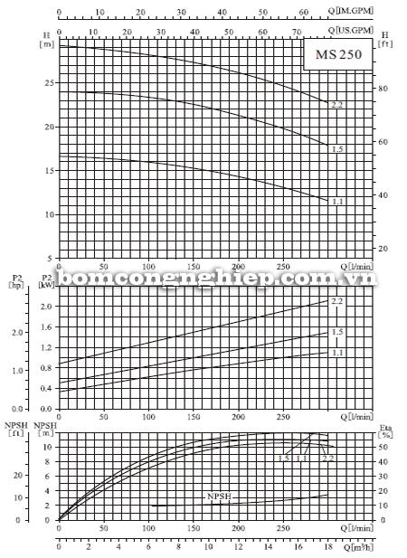 Máy bơm nước CNP MS 250 biểu đồ hoạt động