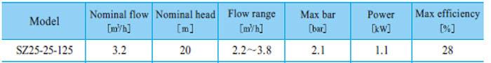 Máy bơm nước CNP SZ25 25-125 bảng thông số kỹ thuật