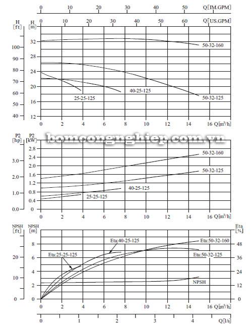 Máy bơm nước CNP SZ25 25-125 biểu đồ hoạt động