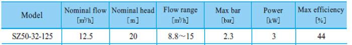 Máy bơm nước CNP SZ50 32-125 bảng thông số kỹ thuật