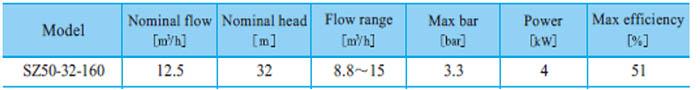 Máy bơm nước CNP SZ50 32-160 bảng thông số kỹ thuật
