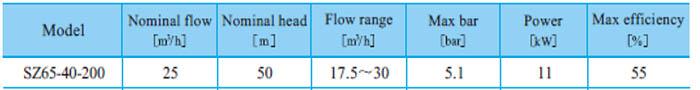 Máy bơm nước CNP SZ65 40-200 bảng thông số kỹ thuật
