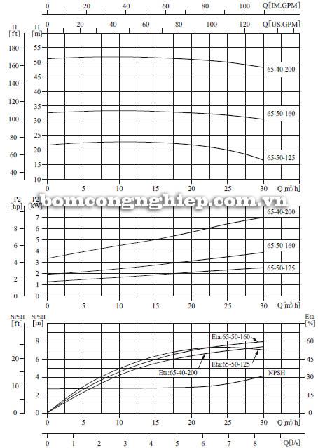 Máy bơm nước CNP SZ65 40-200 biểu đồ hoạt động