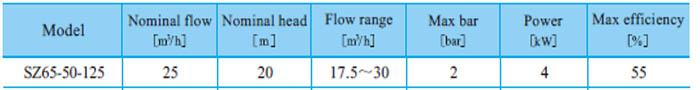 Máy bơm nước CNP SZ65 50-125 bảng thông số kỹ thuật