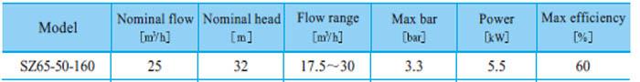 Máy bơm nước CNP SZ65 50-160 bảng thông số kỹ thuật