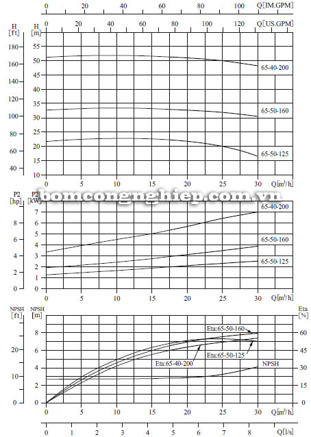Máy bơm nước CNP SZ65 50-160 biểu đồ hoạt động