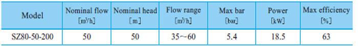 Máy bơm nước CNP SZ80 50-200 bảng thông số kỹ thuật