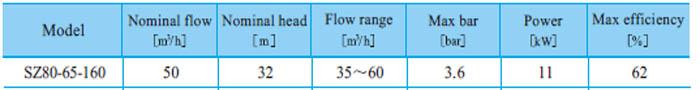 Máy bơm nước CNP SZ80 65-160 bảng thông số kỹ thuật