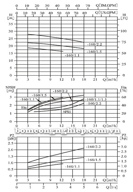 Máy bơm nước CNP ZS50 32-160 biểu đồ hoạt động