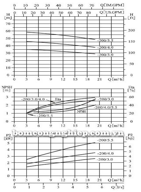 Máy bơm nước CNP ZS50 32-200 biểu đồ hoạt động