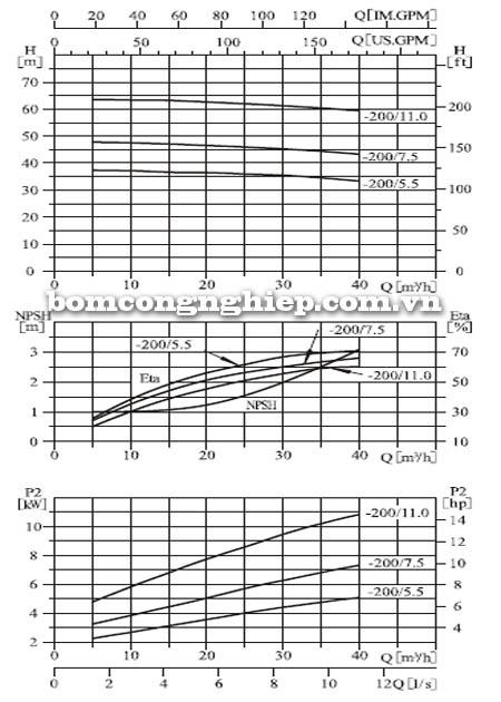 Máy bơm nước CNP ZS65 40-200 biểu đồ hoạt động