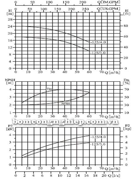 Máy bơm nước CNP ZS65 50-125 biểu đồ hoạt động