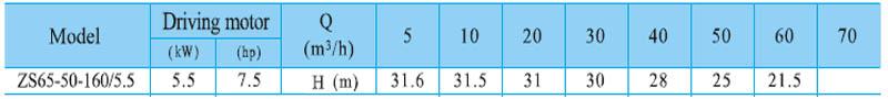 Máy bơm nước CNP ZS65 50-160 bảng thông số kỹ thuật