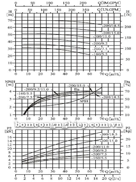 Máy bơm nước CNP ZS65 50-160 biểu đồ hoạt động