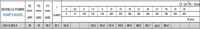 Máy bơm nước công nghiệp Matra CM 32-250A bảng thông số kỹ thuật