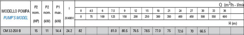 Máy bơm nước công nghiệp Matra CM 32-250B bảng thông số kỹ thuật