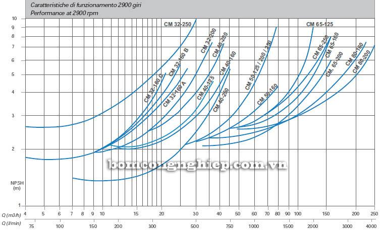 Máy bơm nước công nghiệp Matra CM 32-250B biểu đồ hoạt động