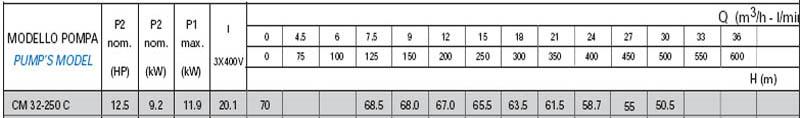 Máy bơm nước công nghiệp Matra CM 32-250C bảng thông số kỹ thuật