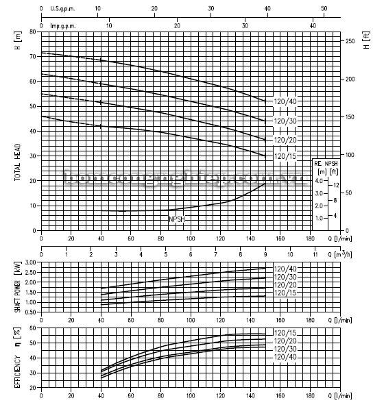 Máy bơm nước đầu Inox Ebara 2CDX 120 biểu đồ hoạt động