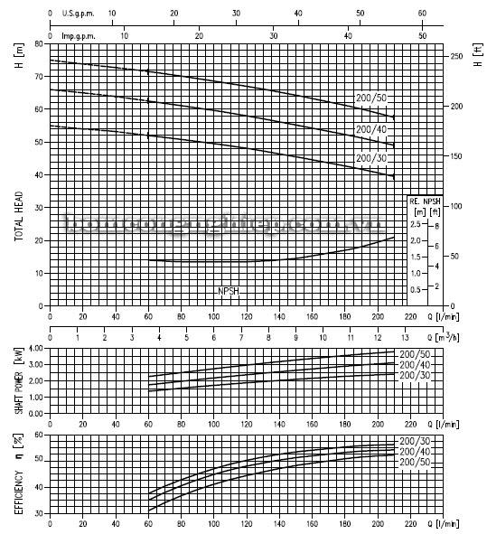 Máy bơm nước đầu Inox Ebara 2CDX 200 biểu đồ hoạt động