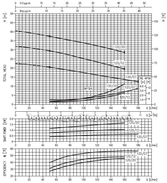 Máy bơm nước đầu Inox Ebara CD 120 biểu đồ hoạt động