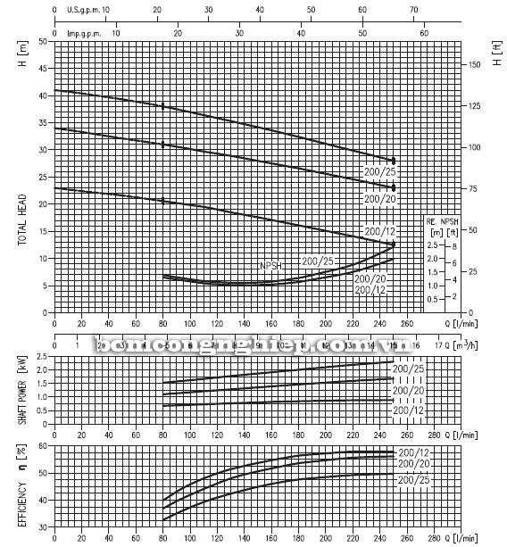 Máy bơm nước đầu Inox Ebara CD 200 biểu đồ hoạt động