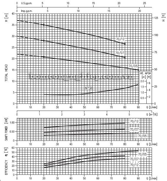 Máy bơm nước đầu Inox Ebara CD 70 biểu đồ hoạt động