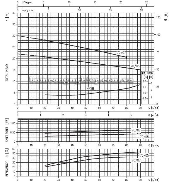 Máy bơm nước đầu Inox Ebara CDX 70 biểu đồ hoạt động