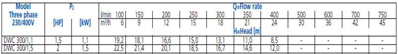 Máy bơm nước đầu Inox Ebara DWC 300 bảng thông số kỹ thuật