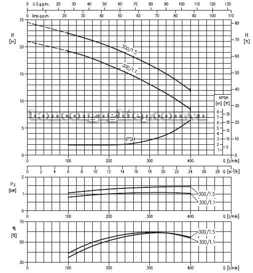 Máy bơm nước đầu Inox Ebara DWC 300 biểu đồ hoạt động