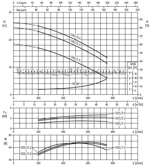 Máy bơm nước đầu Inox Ebara DWC 500 biểu đồ hoạt động
