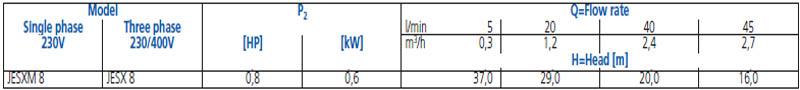 Máy bơm nước đầu inox Ebara JESXM 8 bảng thông số kỹ thuật