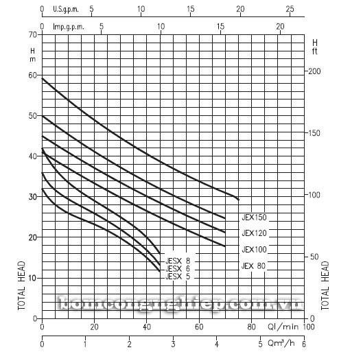 Máy bơm nước đầu inox Ebara JEX 100 biểu đồ hoạt động