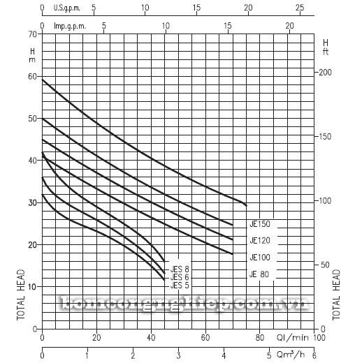 Máy bơm nước Ebara JEM 150 biểu đồ hoạt động