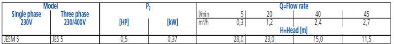 Máy bơm nước Ebara JESM 5 bảng thông số kỹ thuật