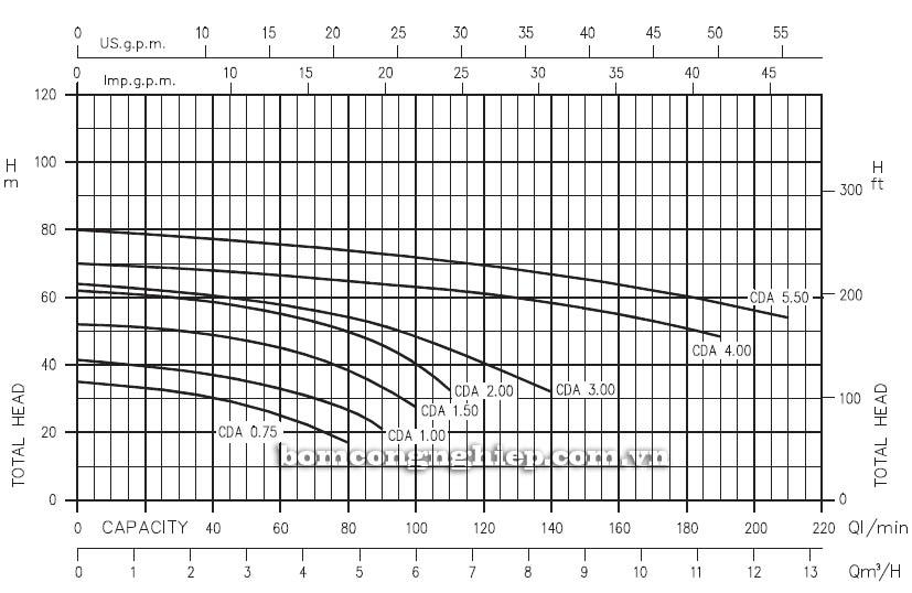 Máy bơm nước ly tâm Ebara CDA biểu đồ hoạt động