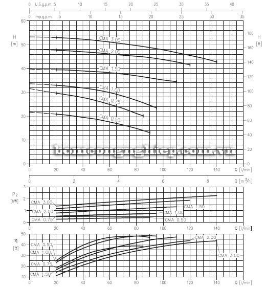 Máy bơm nước ly tâm Ebara CMA biểu đồ hoạt động