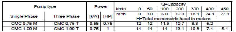 Máy bơm nước ly tâm Ebara CMC bảng thông số kỹ thuật