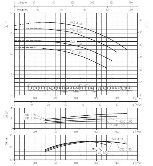 Máy bơm nước ly tâm Ebara CMD biểu đồ hoạt động