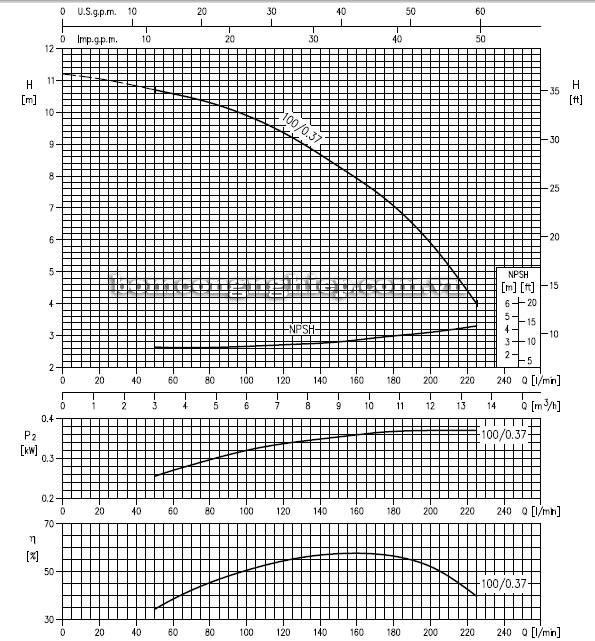 Máy bơm nước ly tâm Ebara LPC 32-100 biểu đồ hoạt động