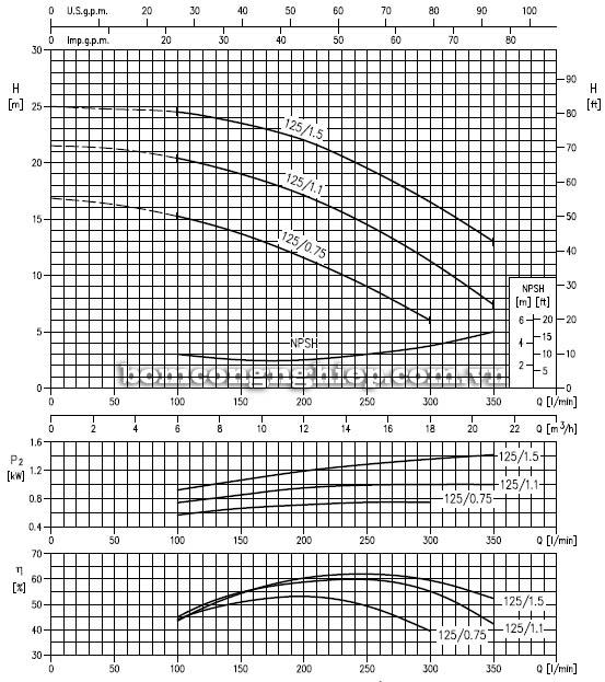 Máy bơm nước ly tâm Ebara LPC 40-125 biểu đồ hoạt động