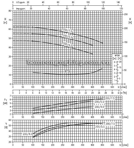 Máy bơm nước ly tâm Ebara LPC 40-200 biểu đồ hoạt động